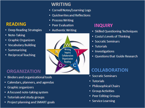 AVID: a toolbox for 21st century learning