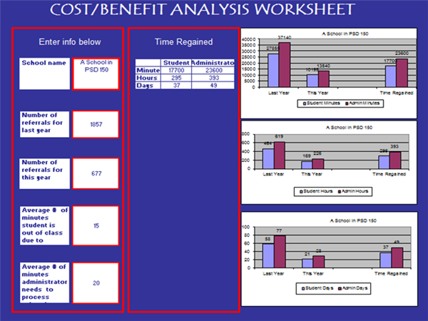 cost and benefit analysis of work Presents a cost analysis model that can help safety, health, and environmental professionals measure, analyze, and communicate safety strategies in business terms proceedings from the economic evaluation of health and safety interventions at the company level conference.